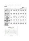 [유체역학] 유량 측정 실험 - 삼각-2128_05_.jpg